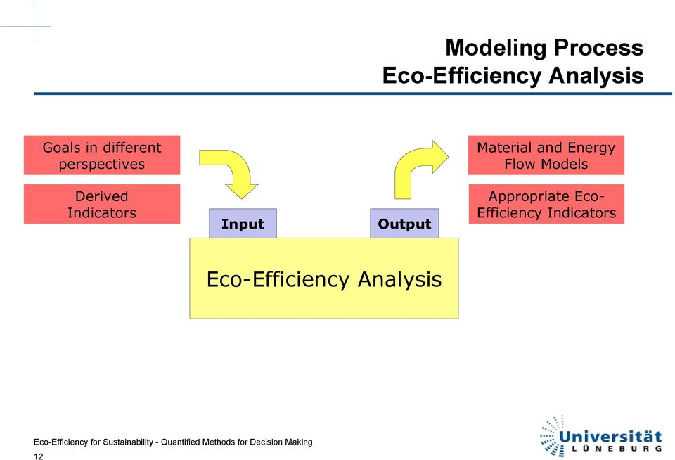 Models Derived Indicators Input Output Appropriate
