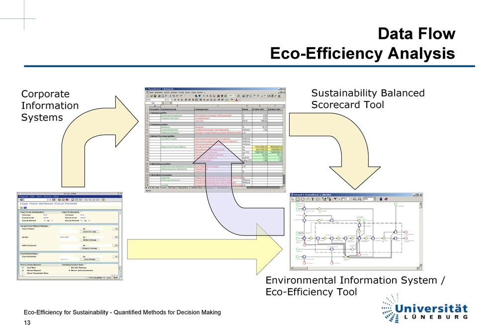 Sustainability Balanced Scorecard Tool