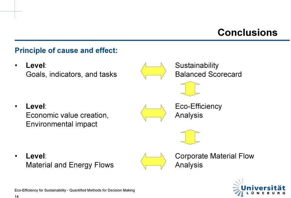 Eco-Efficiency Economic value creation, Analysis Environmental