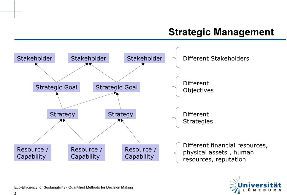 Strategies Resource / Capability Resource / Capability Resource /
