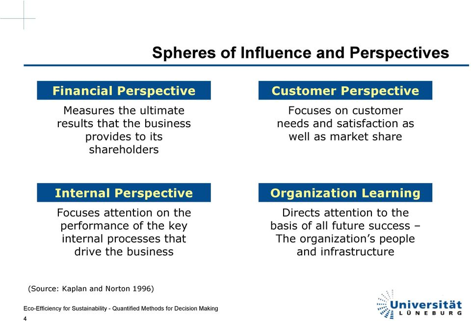 Perspective Focuses attention on the performance of the key internal processes that drive the business Organization