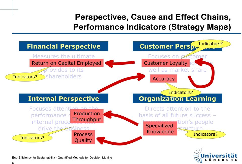 on the performance of the key internal processes that drive the business Indicators?
