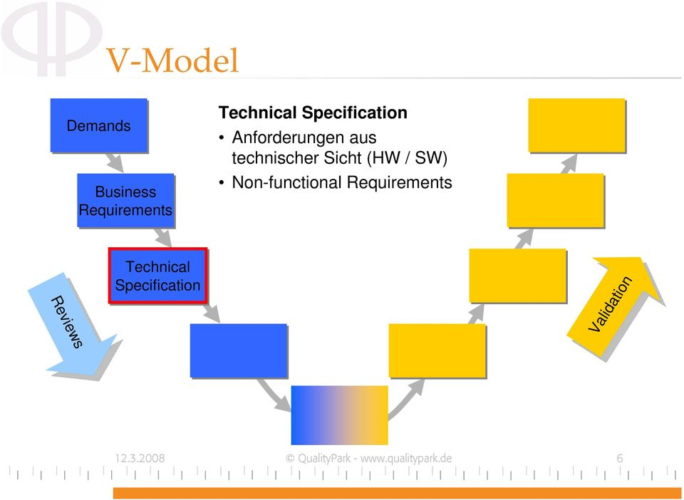 Non-functional Requirements Technical Specification