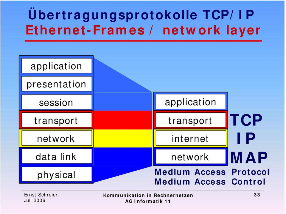 physical application transport internet network