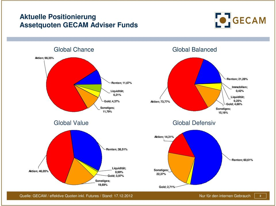 0,25% Gold; 4,66% Global Value Global Defensiv Aktien; 14,31% Renten; 38,51% Renten; 60,61% Aktien; 46,05% Sonstiges;
