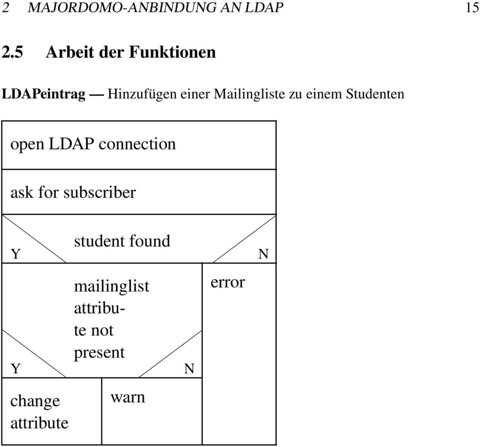 Mailingliste zu einem Studenten open LDAP connection ask for