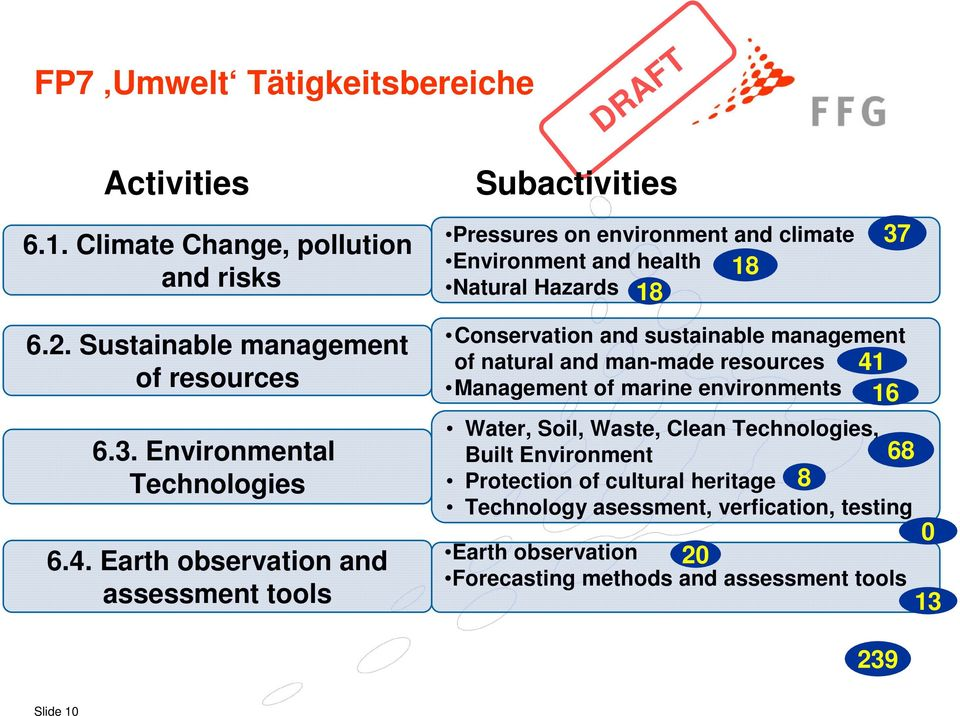 Sustainable management of resources 6.3. Environmental Technologies 6.4.
