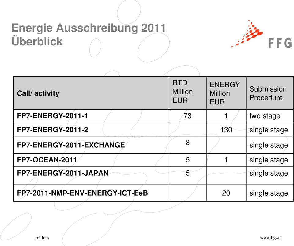 single stage FP7-ENERGY-2011-EXCHANGE 3 single stage FP7-OCEAN-2011 5 1 single stage