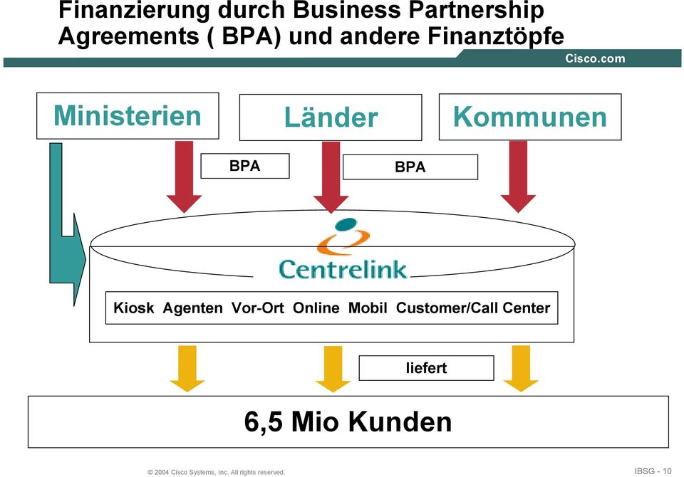 Agenten Vor-Ort Online Mobil Customer/Call Center liefert 6,5