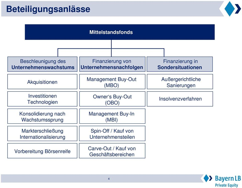 Unternehmensnachfolgen Management Buy-Out (MBO) Owner s Buy-Out (OBO) Management Buy-In (MBI) Spin-Off / Kauf von