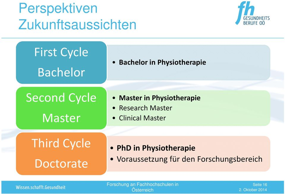 Master in Physiotherapie Research Master Clinical Master PhD