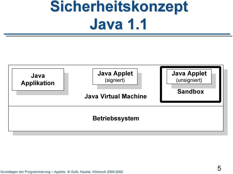 (signiert) Java Virtual Machine