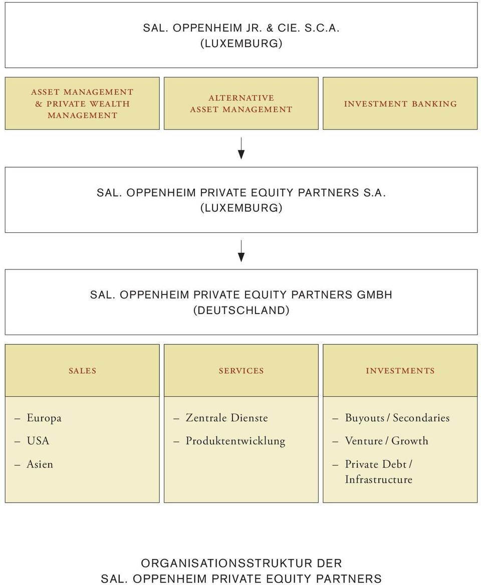 OPPENHEIM PRIVATE EQUITY PARTNERS GMBH (DEUTSCHLAND) sales services investments Europa USA Asien Zentrale Dienste