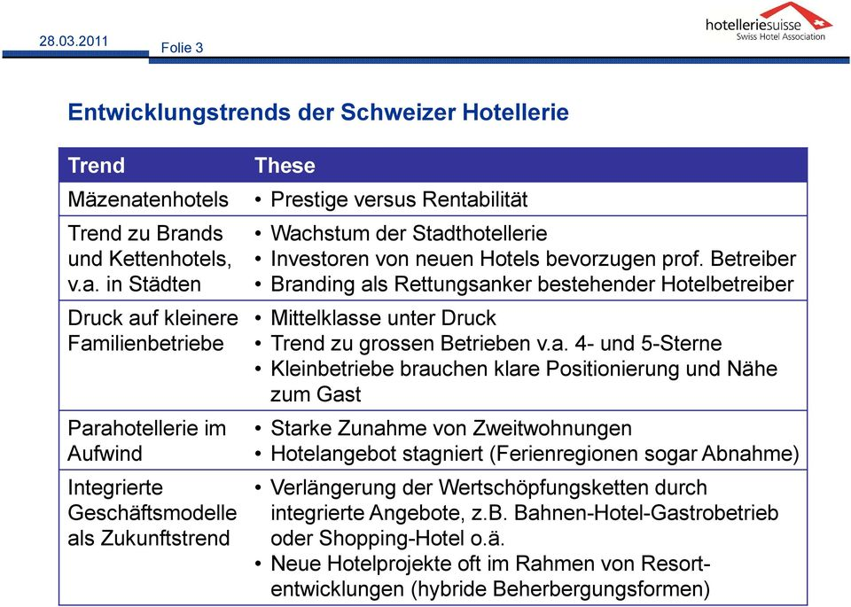 ds und Kettenhotels, v.a.