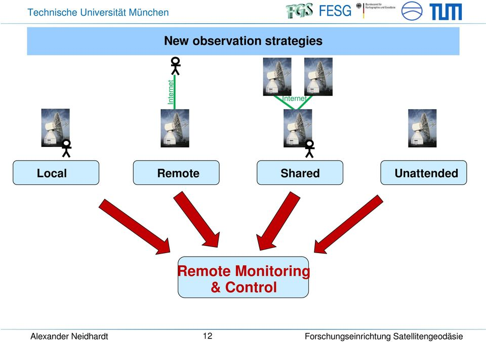 telescopes - Save, passive data live monitoring - Dedicated control access by responsible person - Shared access from different