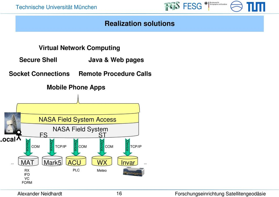 Apps Local NASA Field System Access NASA Field System FS ST COM