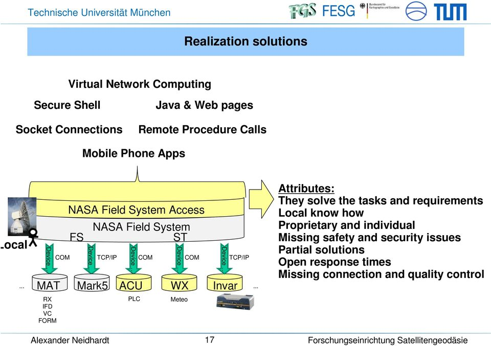 .. NASA Field System Access FS NASA Field System ST COM TCP/IP COM COM TCP/IP MAT Mark5 ACU WX Invar.