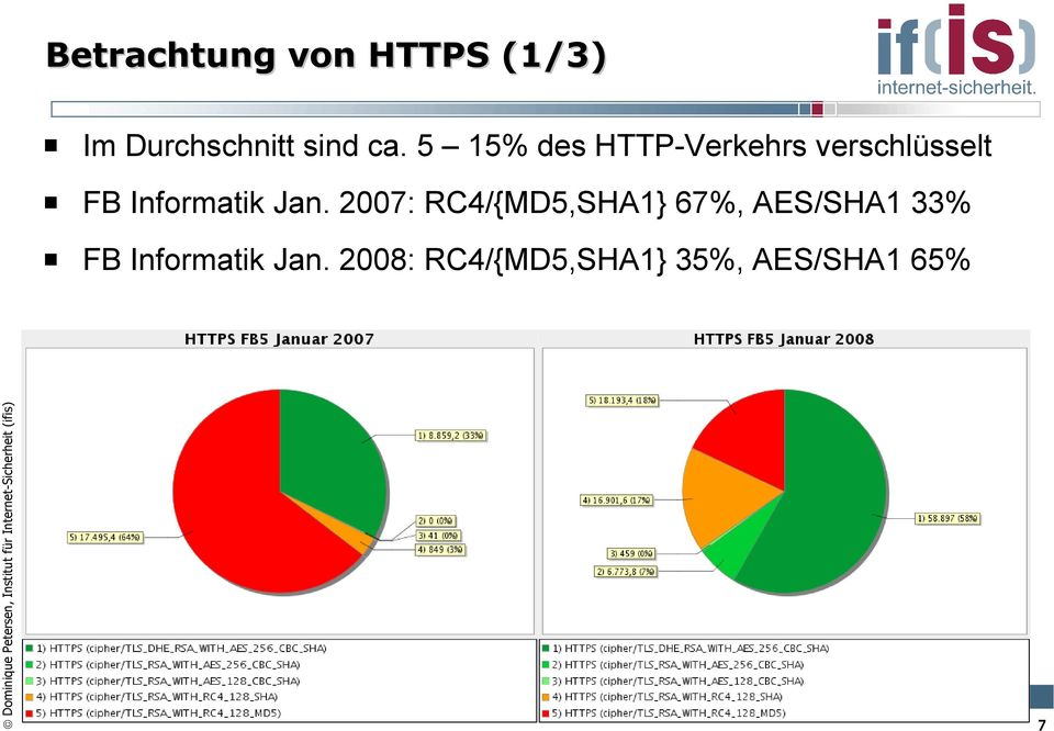 Jan. 2007: RC4/{MD5,SHA1} 67%, AES/SHA1 33% FB