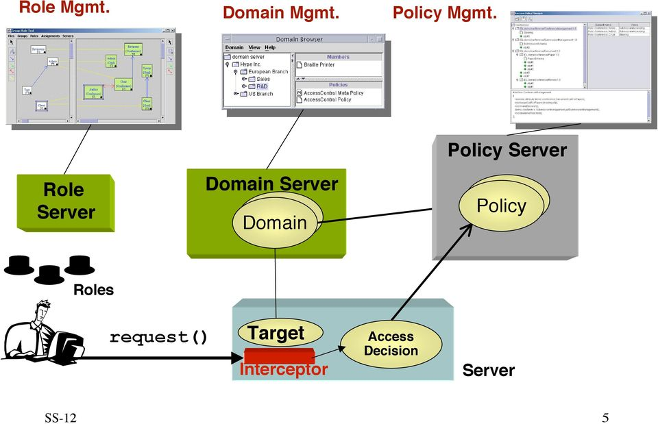 Domain Policy Roles Client request()