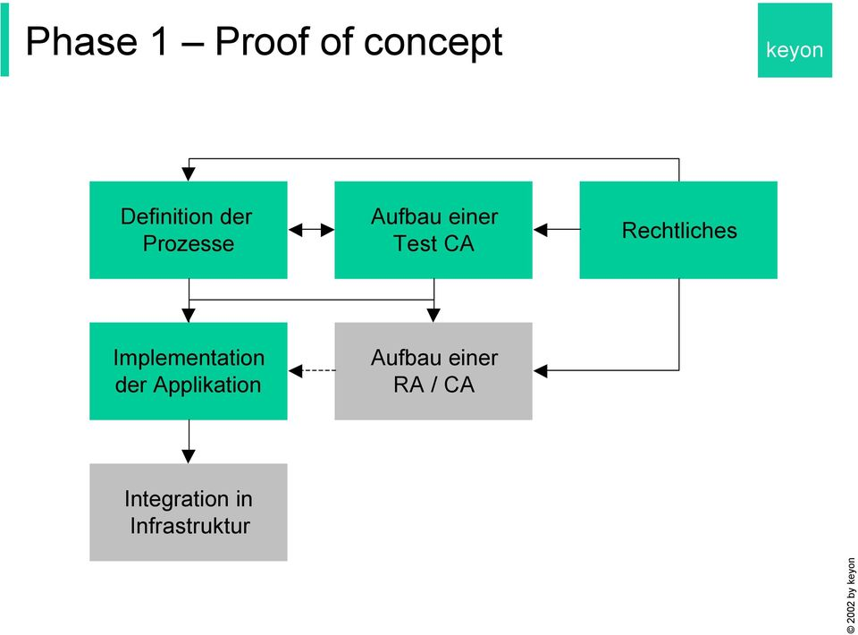 Implementation der Applikation Aufbau