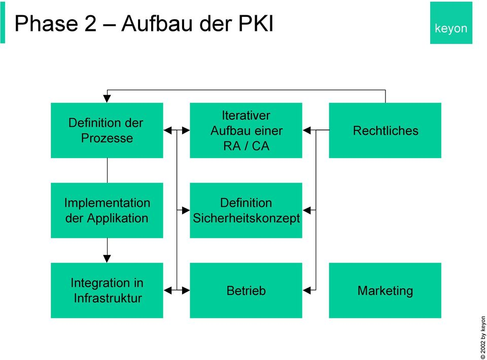 Implementation der Applikation Definition
