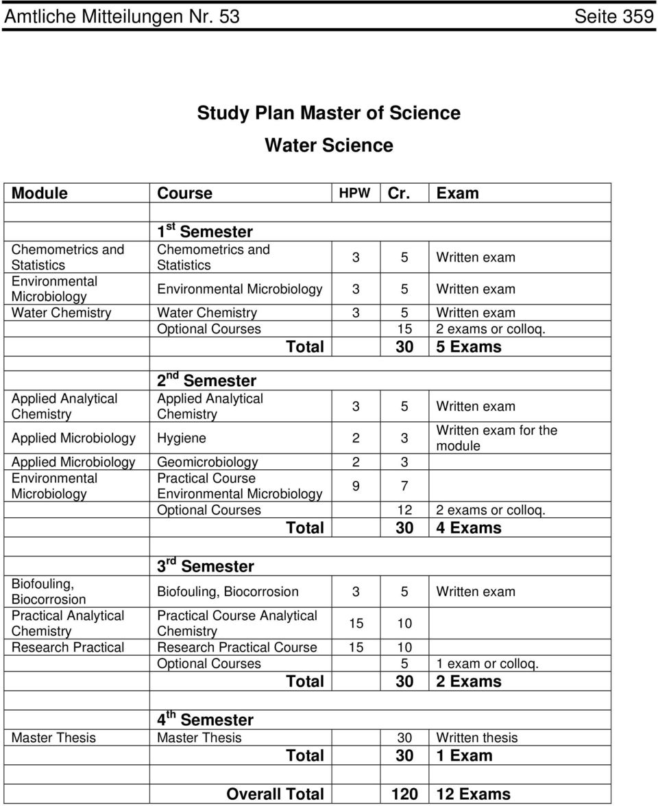 Total 30 5 Exams Applied Analytical 2 nd Semester Applied Analytical Applied Hygiene 2 3 Applied Geomicrobiology 2 3 Practical Course 9 7 3 5 Written exam Written exam for the module Optional Courses