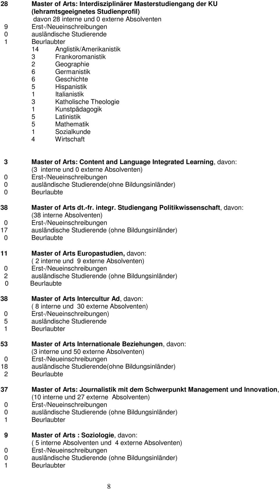 Content and Language Integrated Learning, davon: (3 interne und 0 externe Absolventen) (ohne Bildungsinländer) 38 Master of Arts dt.-fr. integr.