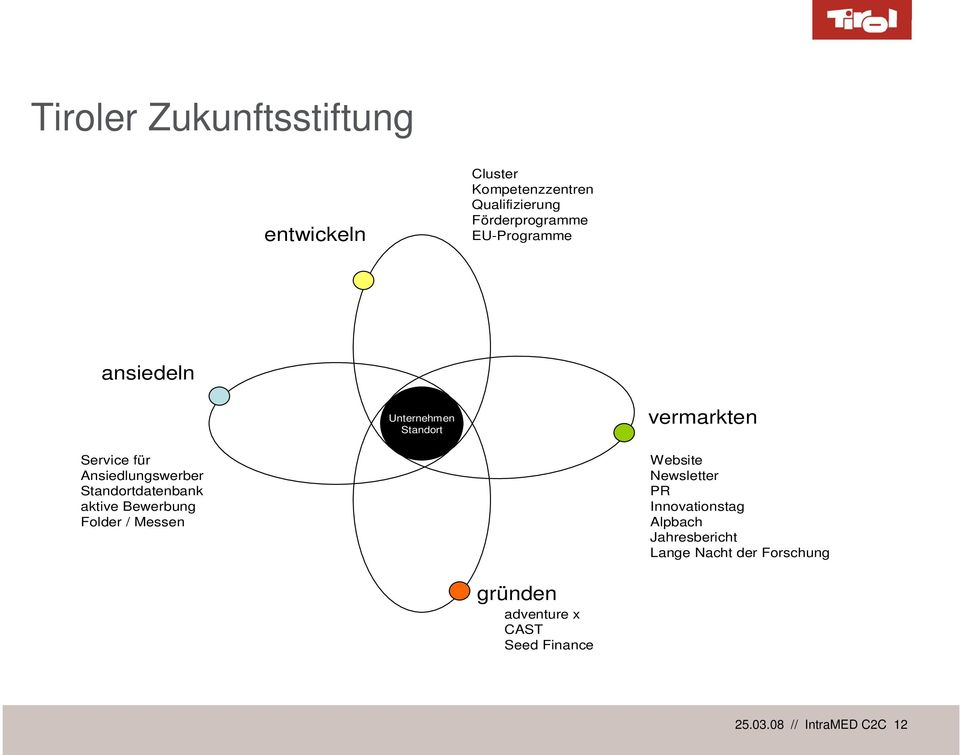 Standortdatenbank aktive Bewerbung Folder / Messen Website Newsletter PR Innovationstag