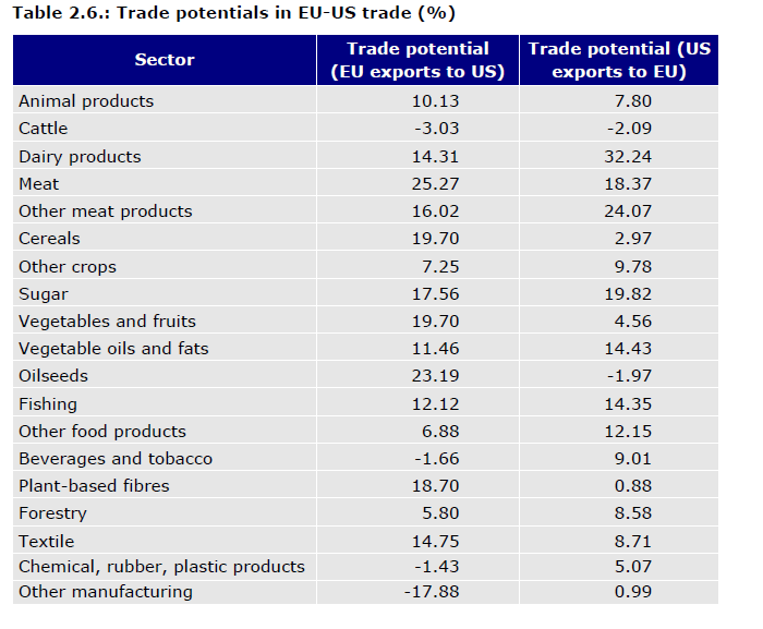EU/US Handelspotenzial TTIP Source: