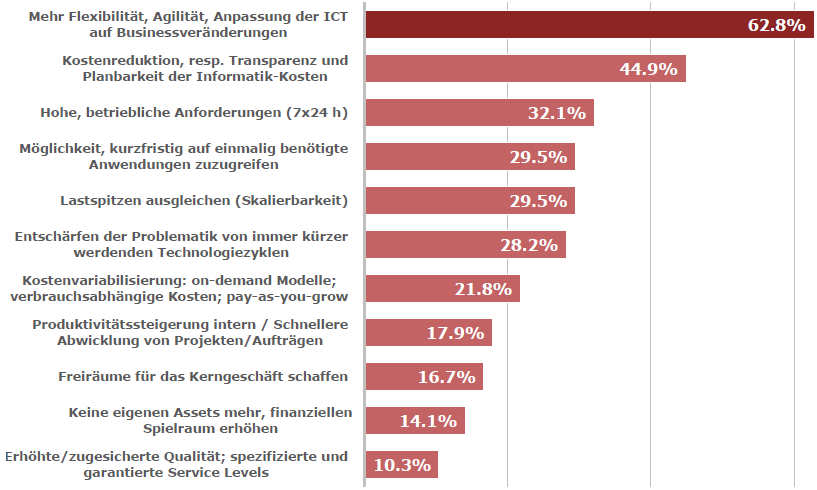 Antriebsfaktoren für Cloud Computing Quelle: MSM Research [Cloud