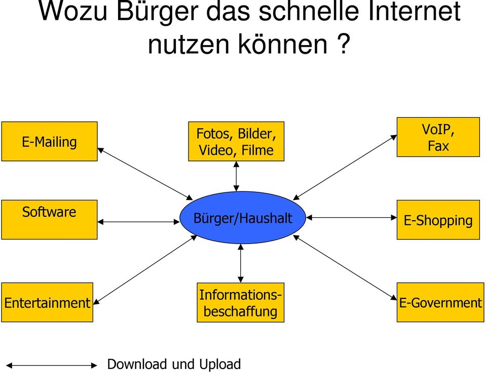 Software Bürger/Haushalt E-Shopping Entertainment
