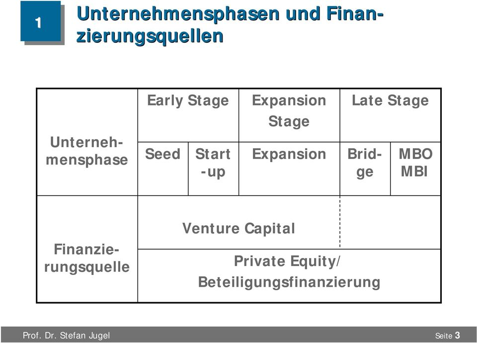 Expansion Late Stage MBO MBI Finanzierungsquelle Venture
