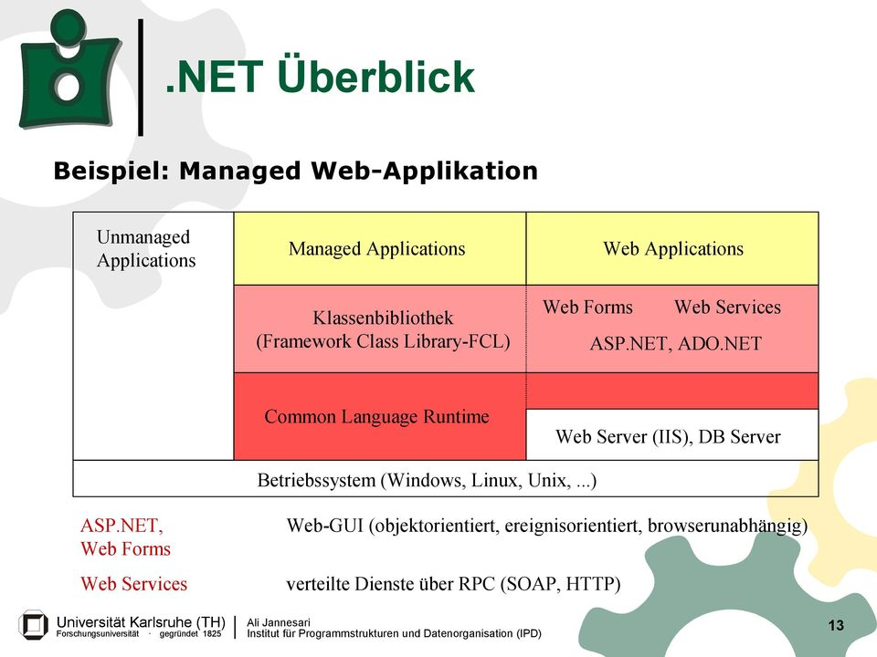 NET Common Language Runtime Web Server (IIS), DB Server Betriebssystem (Windows, Linux, Unix,...) ASP.
