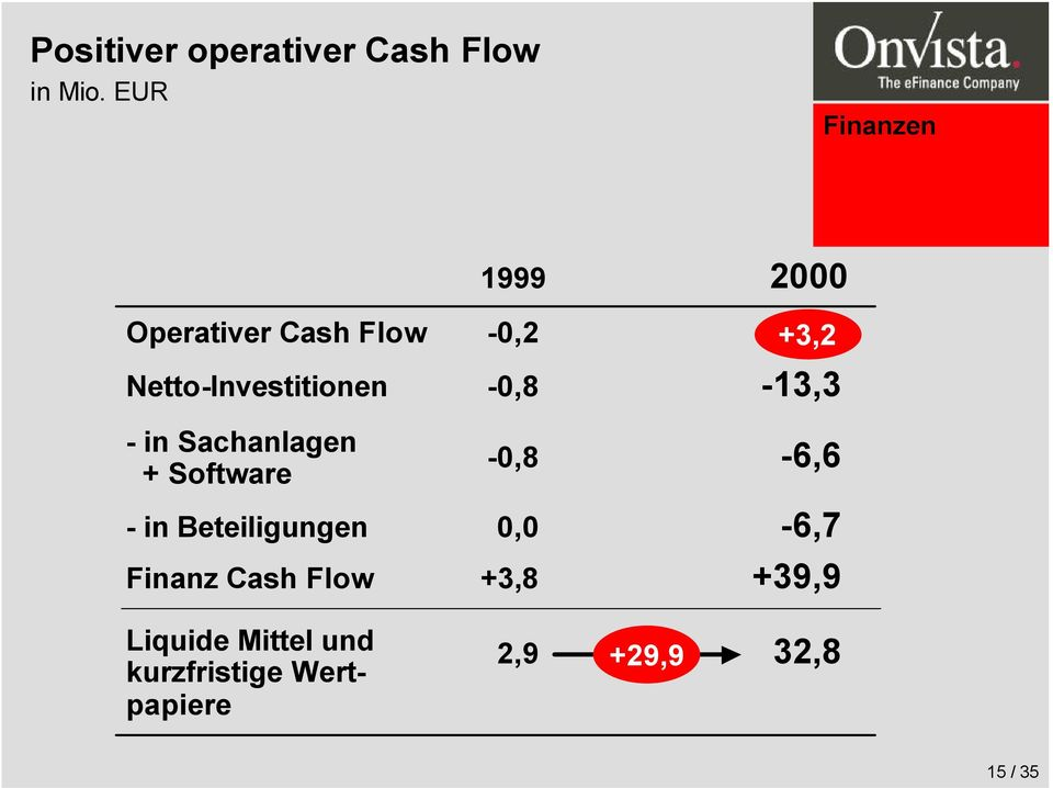 Sachanlagen + Software - in Beteiligungen Finanz Cash Flow Liquide