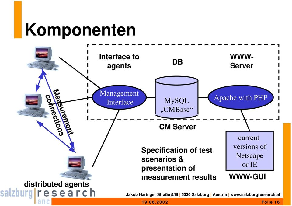 distributed agents CM Server Specification of test scenarios &