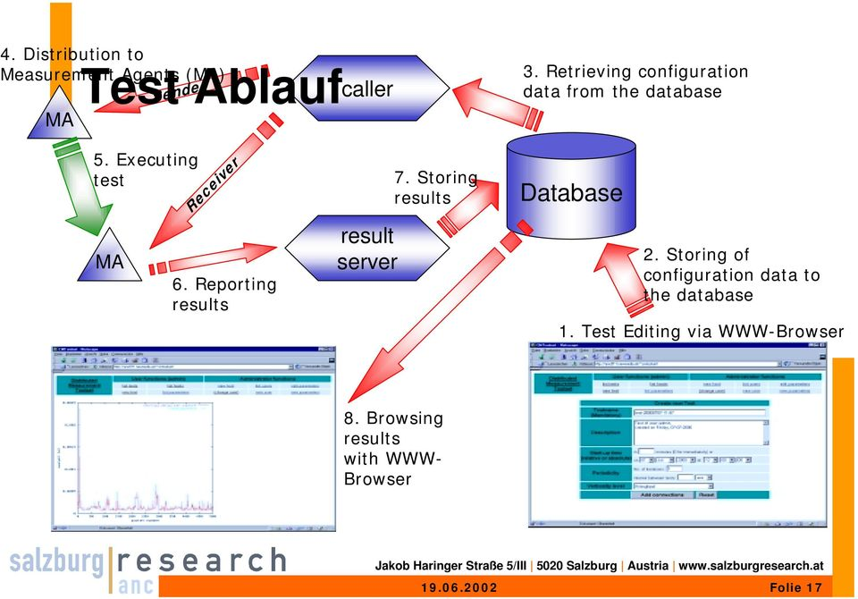 Reporting results result server 7. Storing results Database 2.