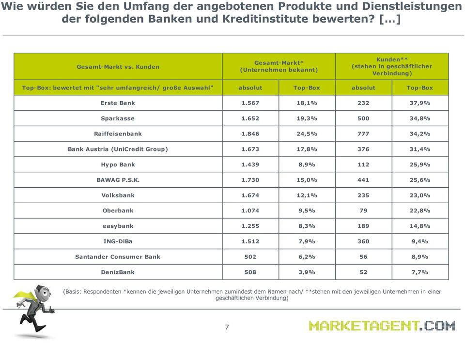 567 18,1% 232 37,9% Sparkasse 1.652 19,3% 500 34,8% Raiffeisenbank 1.846 24,5% 777 34,2% Bank Austria (UniCredit Group) 1.673 17,8% 376 31,4% Hypo Bank 1.439 8,9% 112 25,9% BAWAG P.S.K. 1.730 15,0% 441 25,6% Volksbank 1.