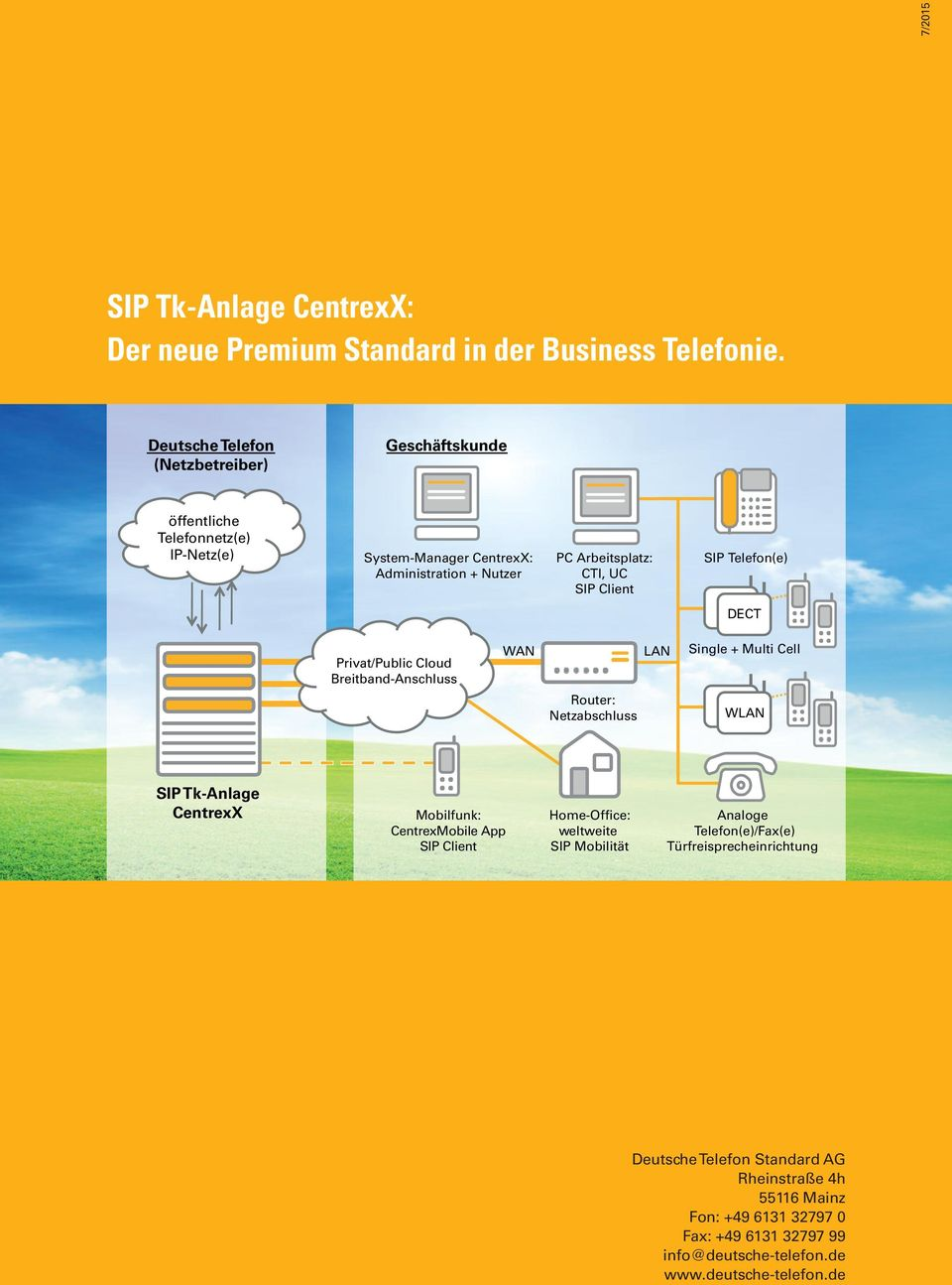 Client SIP Telefon(e) DECT Privat/Public Cloud Breitband-Anschluss WAN LAN Single + Multi Cell Router: Netzabschluss WLAN SIP Tk-Anlage CentrexX Mobilfunk:
