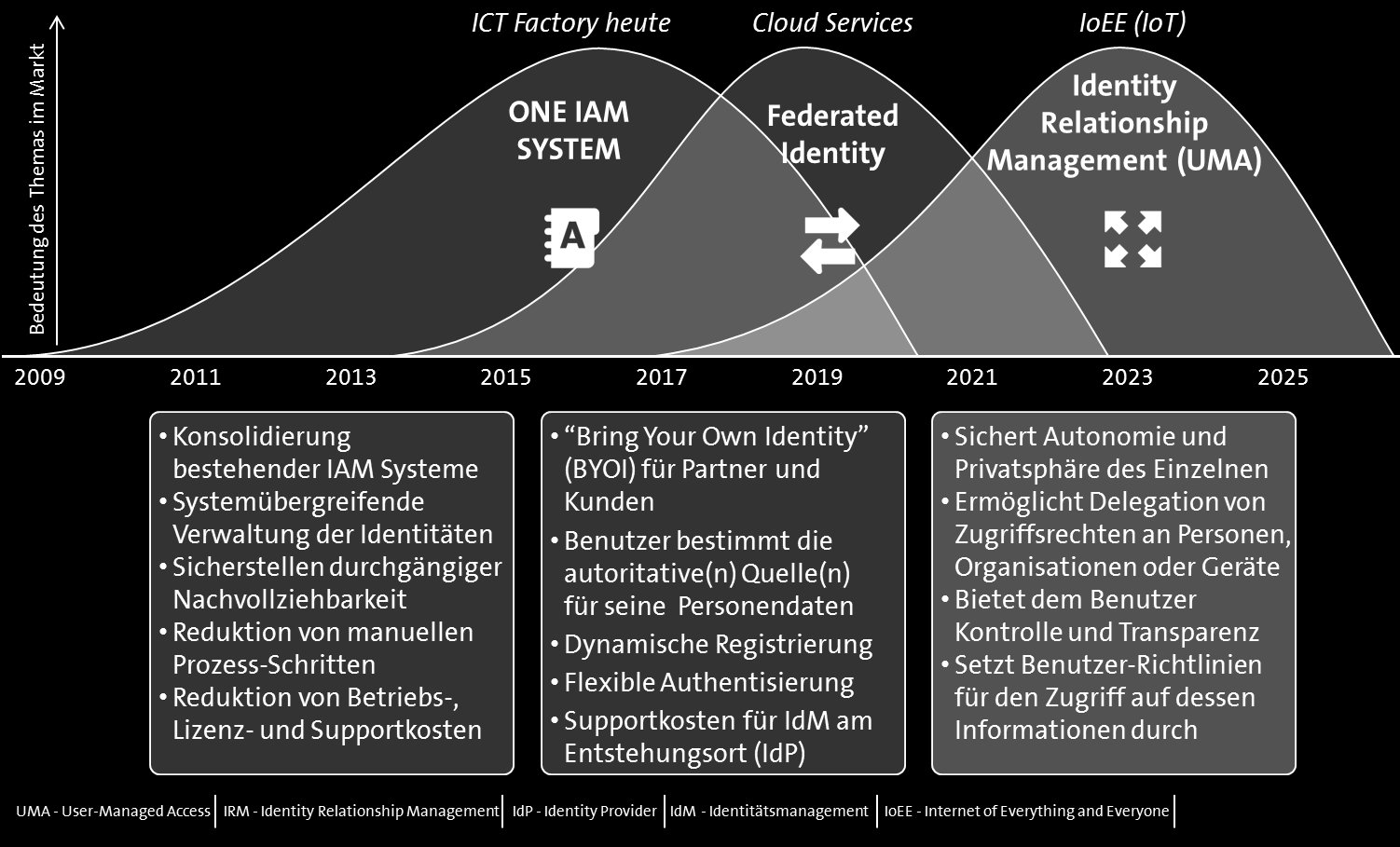 People-centric Identity and Access Management