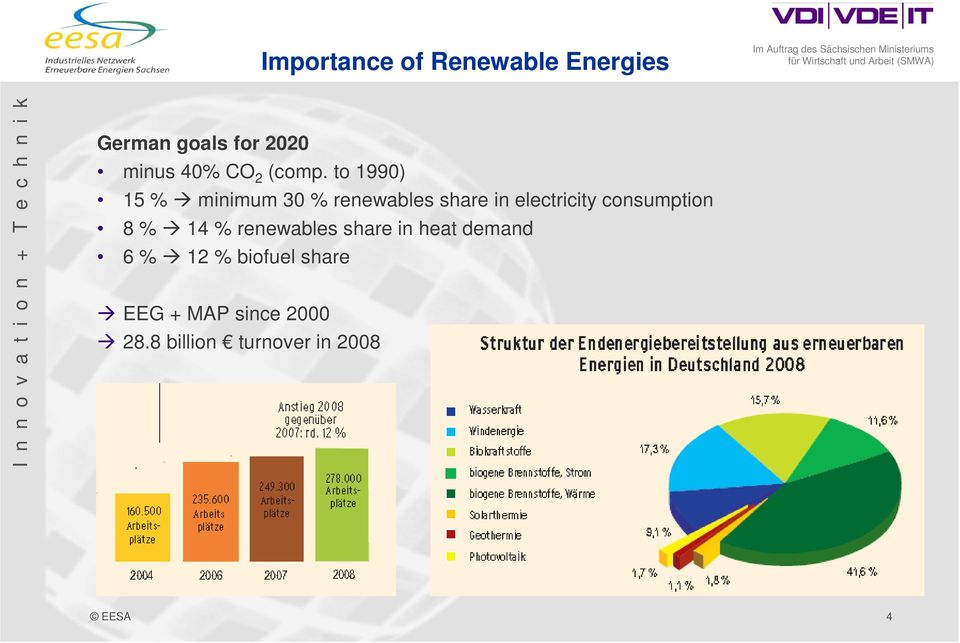 to 1990) 15 % minimum 30 % renewables share in electricity