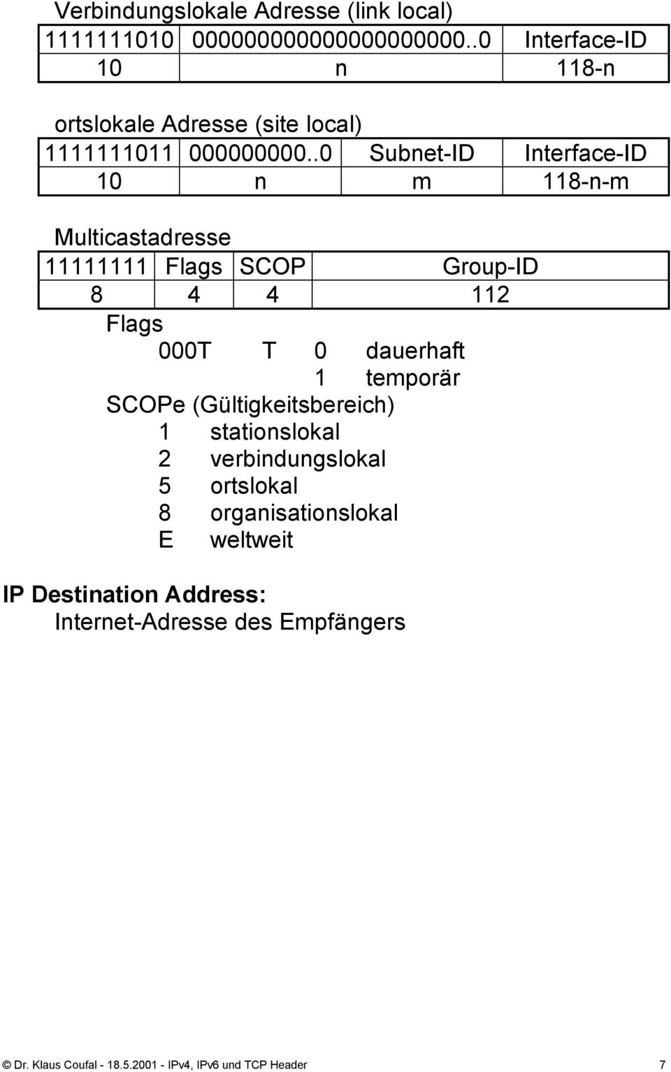.0 Subnet- Interface- 10 n m 118-n-m Multicastadresse 11111111 Flags SCOP Group- 8 4 4 112 Flags 000T T 0 dauerhaft 1