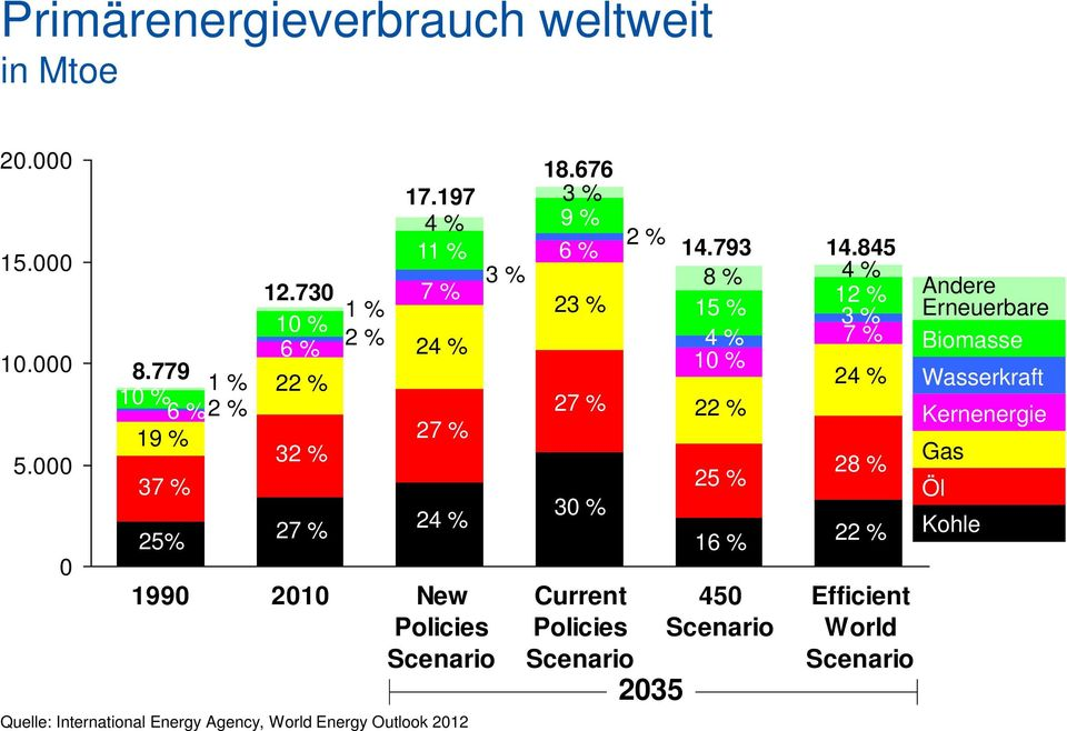 197 4 % 11 % 3 % 7 % 24 % 27 % 24 % 1990 2010 New Policies Scenario Quelle: International Energy Agency, World Energy Outlook 2012