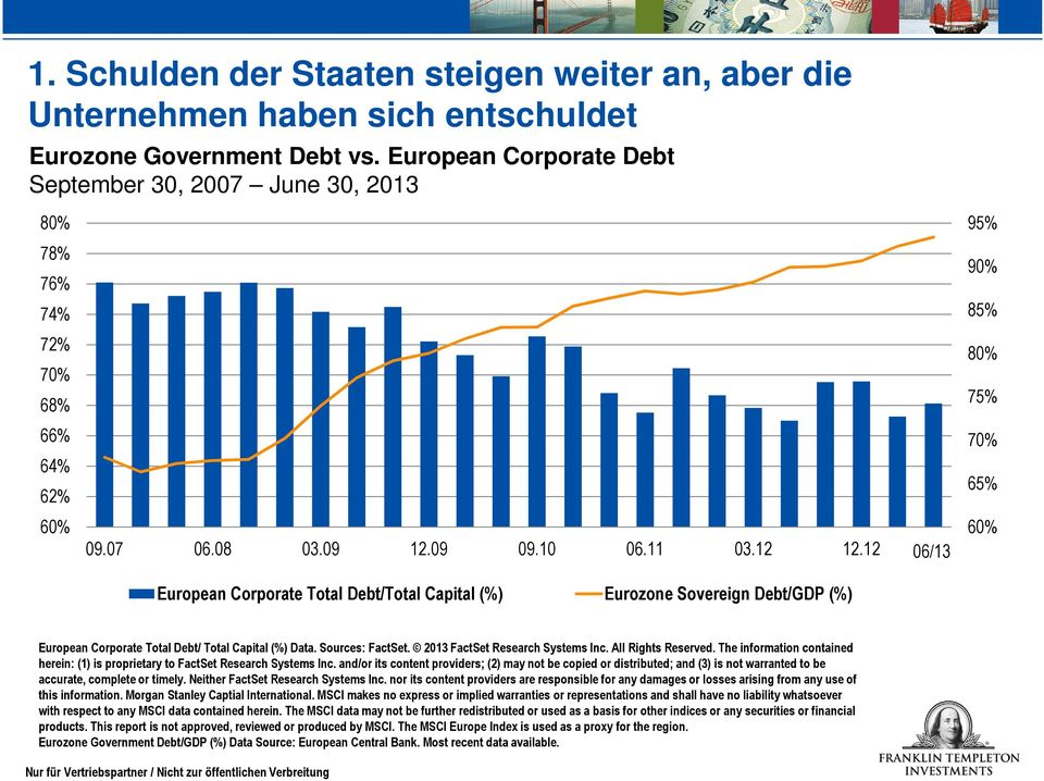 12 06/13 60% European Corporate Total Debt/Total Capital (%) Eurozone Sovereign Debt/GDP (%) European Corporate Total Debt/ Total Capital (%) Data. Sources: FactSet. 2013 FactSet Research Systems Inc.