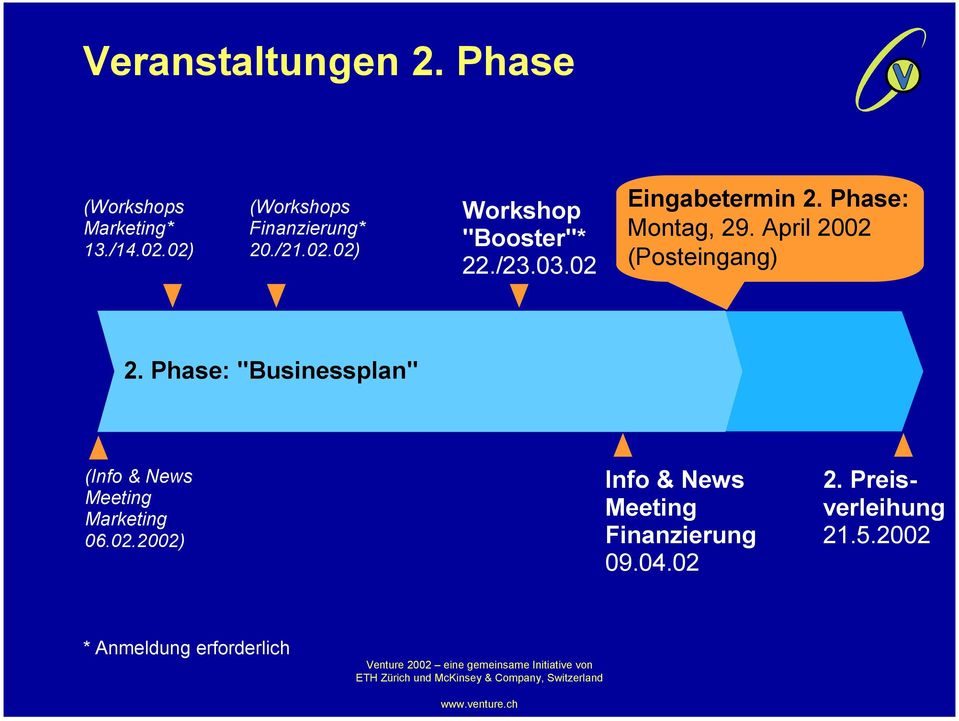 "April 2002 (Posteingang) 2. Phase: ""Businessplan"" (Info & News Meeting Marketing 06.02.2002) Info & News Meeting Finanzierung 09."