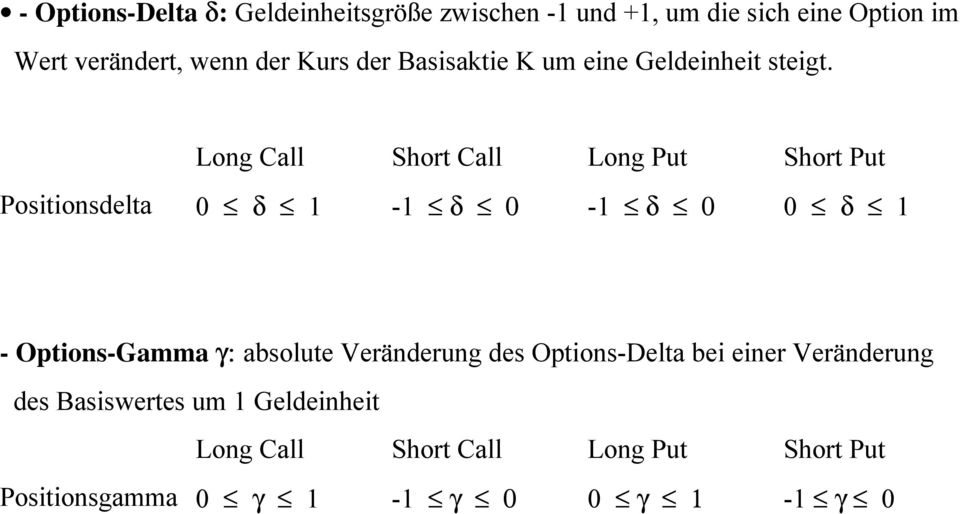 Long Call Short Call Long Put Short Put Positionsdelta 0 δ 1-1 δ 0-1 δ 0 0 δ 1 - Options-Gamma γ: absolute