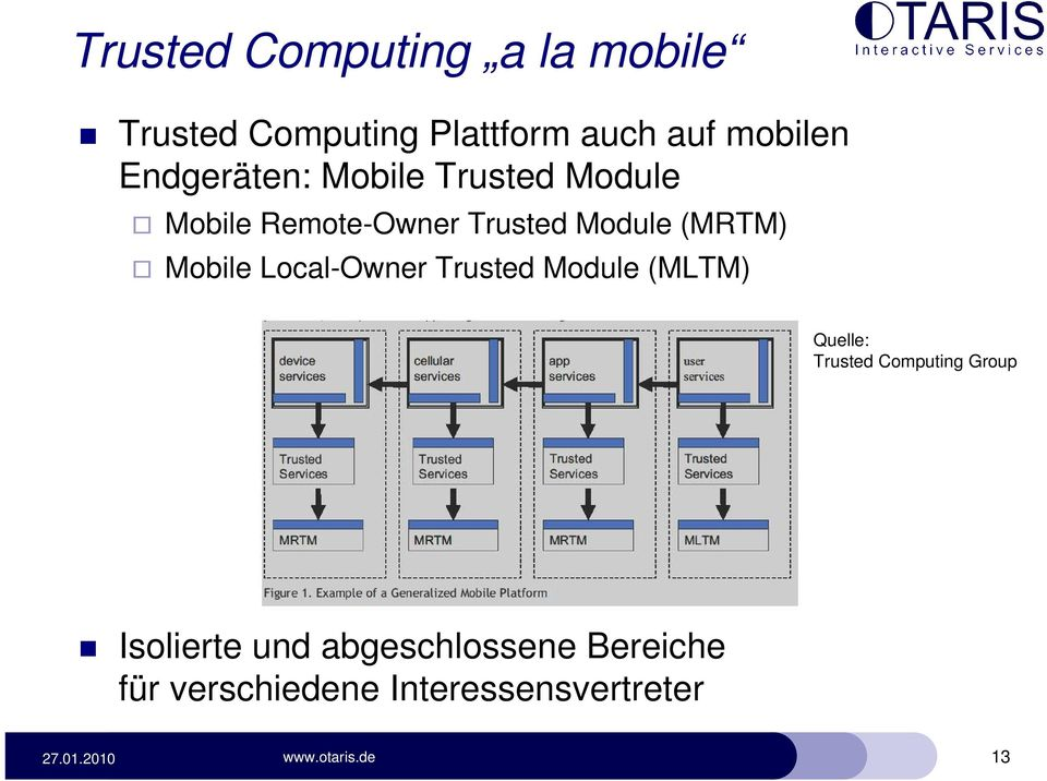 Mobile Local-Owner Trusted Module (MLTM) Quelle: Trusted Computing Group