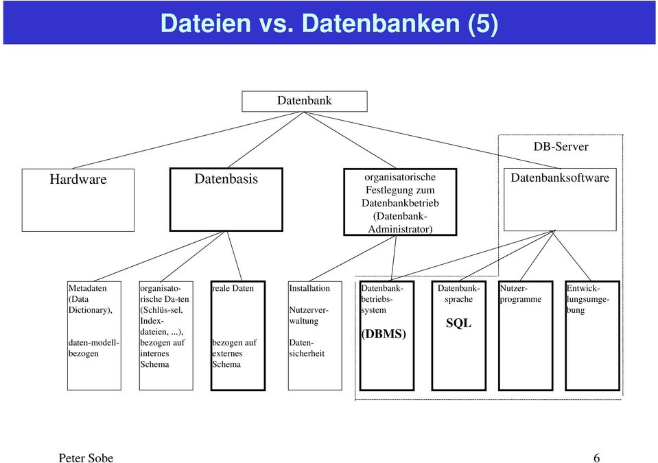 Administrator) Datenbanksoftware Metadaten (Data Dictionary), organisatorische Da-ten (Schlüs-sel, Indexdateien,.