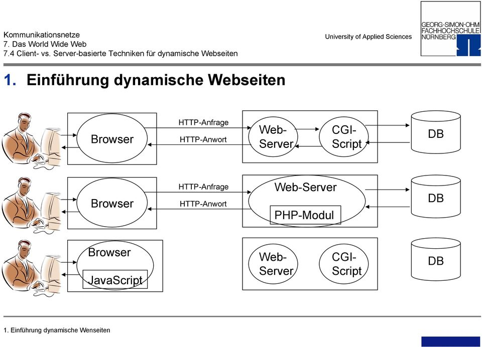 HTTP-Anfrage HTTP-Anwort Web-Server PHP-Modul DB Browser
