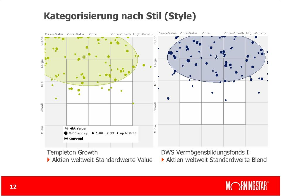 Standardwerte Value DWS