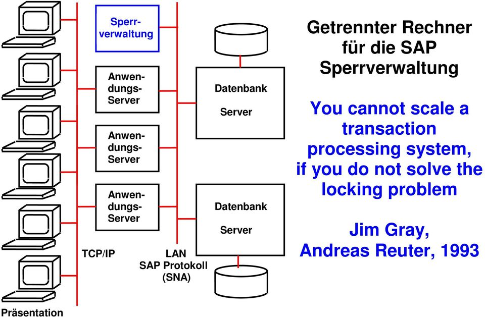 Rechner für die SAP Sperrverwaltung You cannot scale a transaction processing